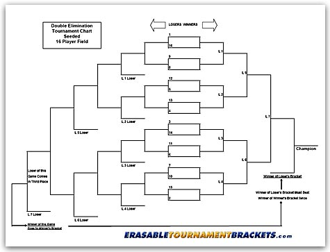 Team Double Elimination Seeded Tournament Bracket