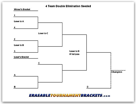 game brackets templates - 4 team double elimination seeded tournament bracket