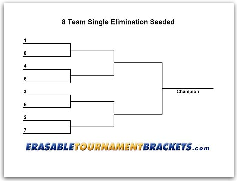 8 Team Seeded Single Elimination http://www.erasabletournamentbrackets.com/8-team-single-elimination-seeded-bracket.htm
